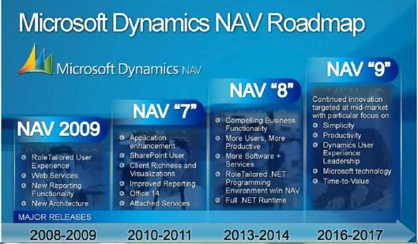 dynamics-nav-roadmap